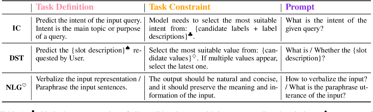 Figure 2 for CINS: Comprehensive Instruction for Few-shot Learning in Task-orientedDialog Systems