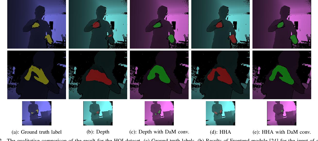 Figure 4 for Depth Adaptive Deep Neural Network for Semantic Segmentation