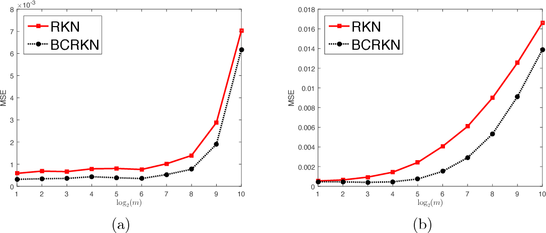 Figure 1 for Learning Theory of Distributed Regression with Bias Corrected Regularization Kernel Network