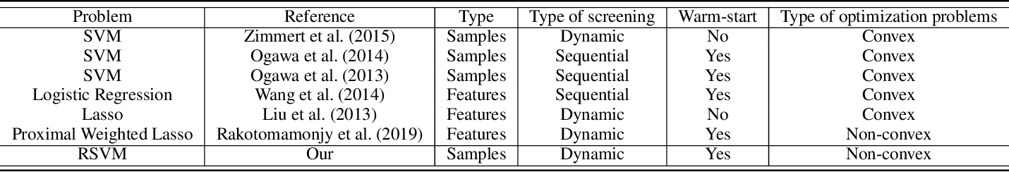 Figure 1 for Safe Sample Screening for Robust Support Vector Machine