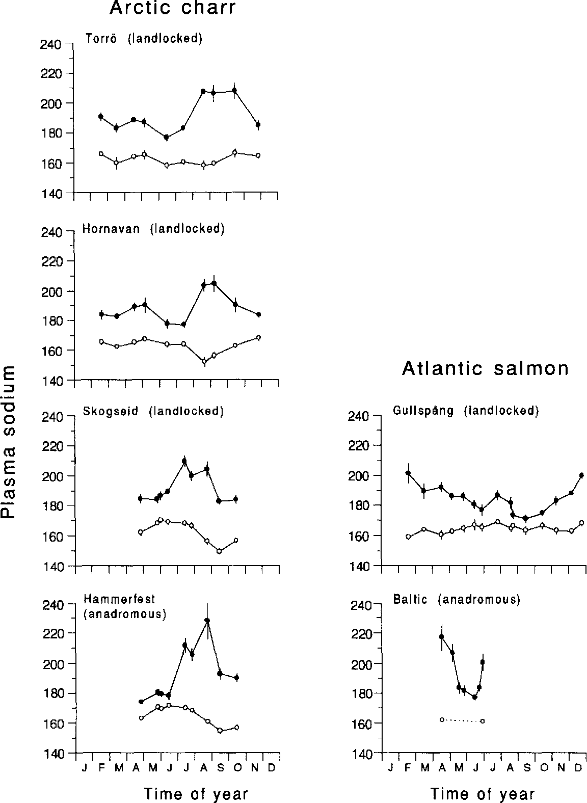 Fig. 2 . Seasonal changes in plasma sodium (in mmol I -') levels (± 1 SE) in different strains of Arctic charr and Atlantic salmon . The solid symbols represent the plasma levels after a 48 h seawater challenge test in 25%o seawater (n =12-15), the open symbols show the levels of the controls (n = 8-10) . Where no error bars are shown the limits lie in the symbols .