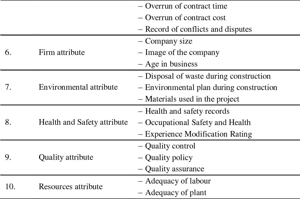 PDF] Contractor's Critical Factors Influencing Project