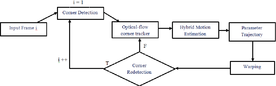 Real-time optical flow-based video stabilization for unmanned aerial