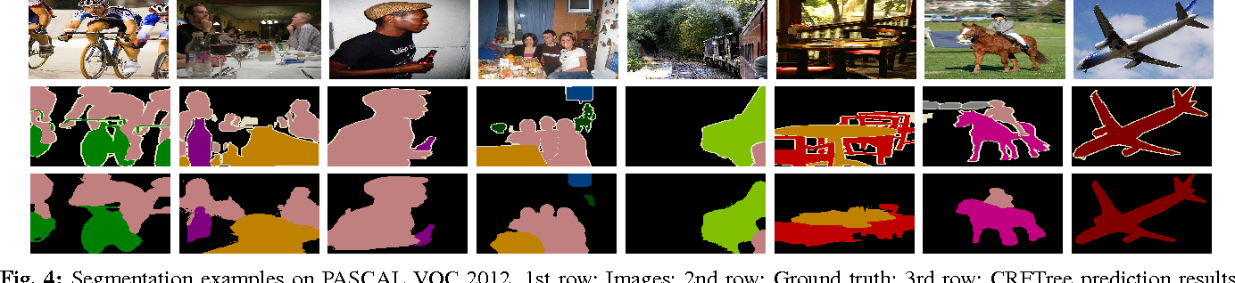 Figure 4 for Structured Learning of Tree Potentials in CRF for Image Segmentation