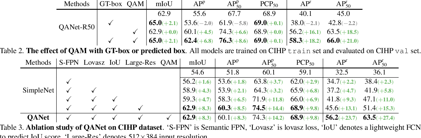 Figure 4 for Quality-Aware Network for Human Parsing