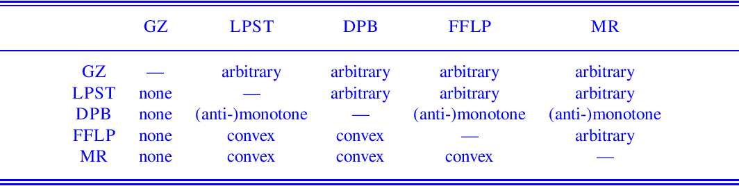 Figure 2 for Aggregate Semantics for Propositional Answer Set Programs