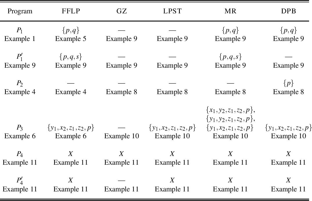 Figure 4 for Aggregate Semantics for Propositional Answer Set Programs