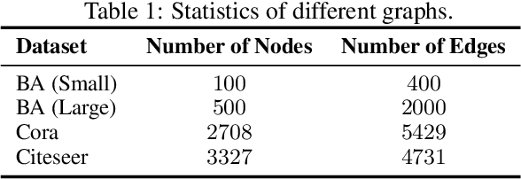 Figure 2 for GenDICE: Generalized Offline Estimation of Stationary Values