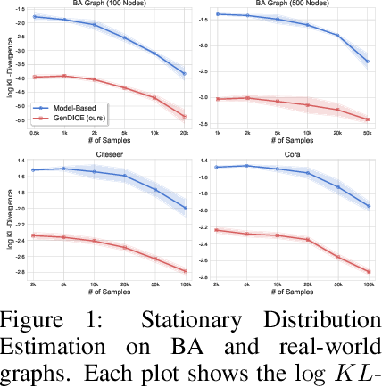 Figure 1 for GenDICE: Generalized Offline Estimation of Stationary Values
