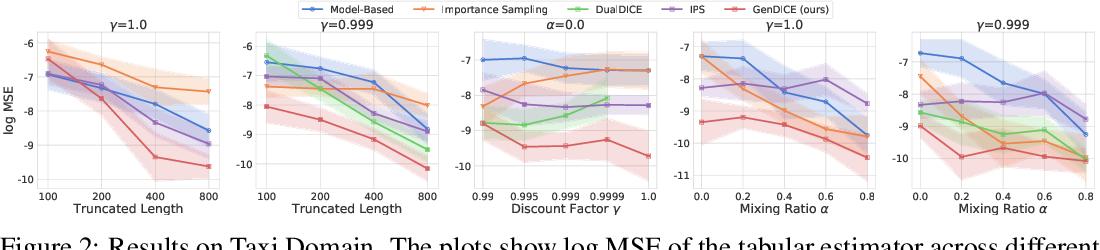 Figure 3 for GenDICE: Generalized Offline Estimation of Stationary Values