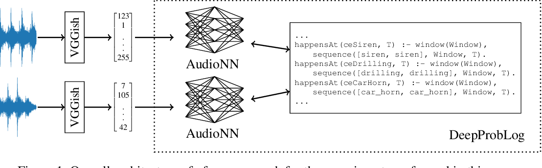 Figure 1 for Using DeepProbLog to perform Complex Event Processing on an Audio Stream