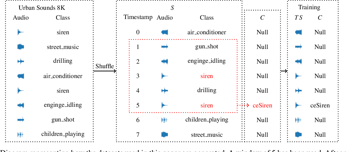 Figure 3 for Using DeepProbLog to perform Complex Event Processing on an Audio Stream