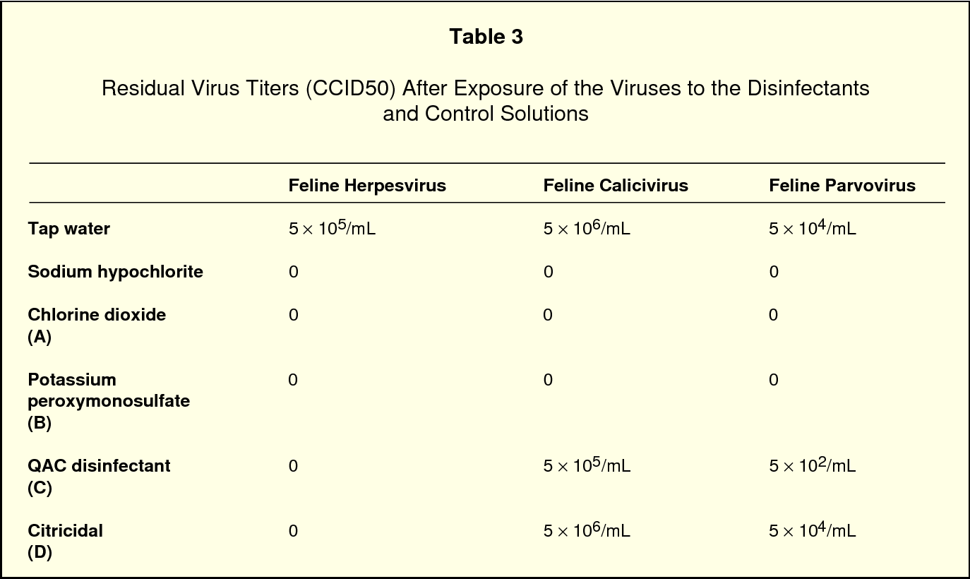 Table 3 from Virucidal efficacy of four new disinfectants