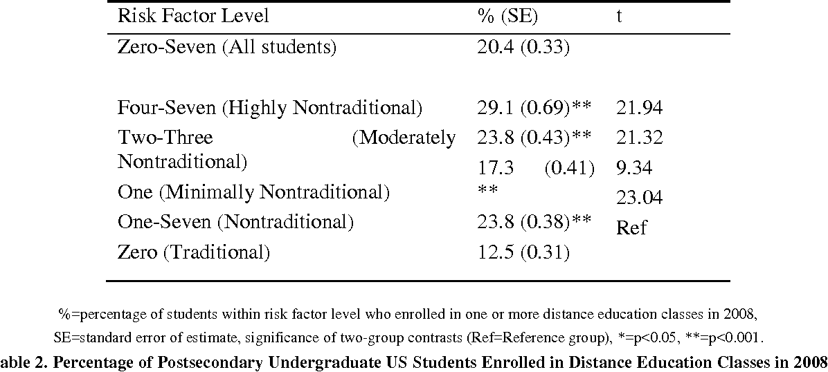 PDF] Enrollment in Distance Education Classes Is Associated with