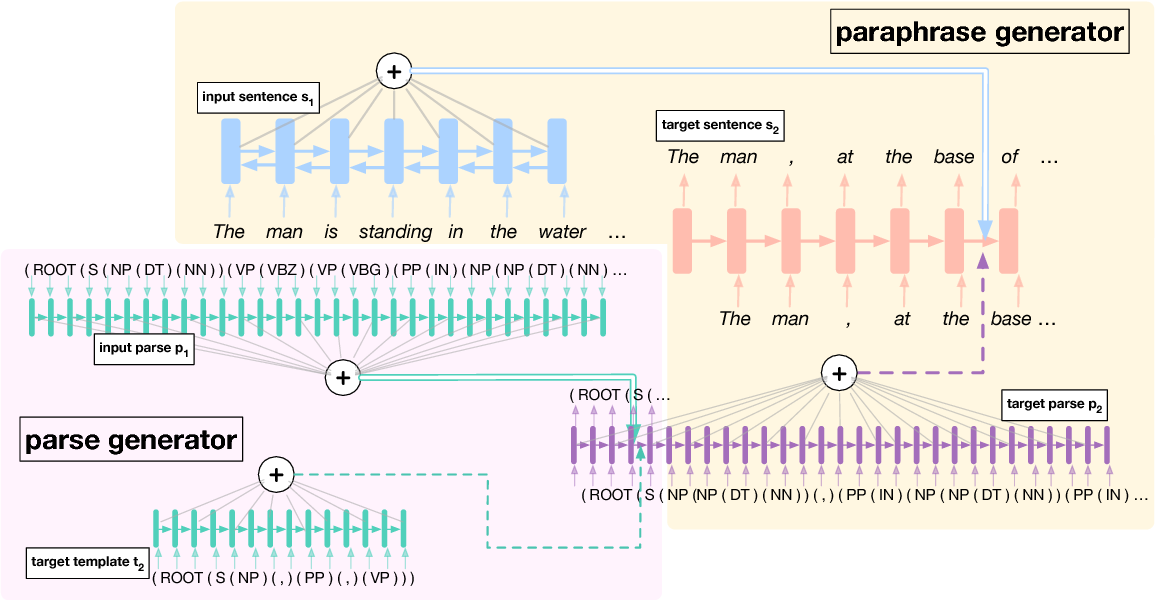Figure 3 for Adversarial Example Generation with Syntactically Controlled Paraphrase Networks