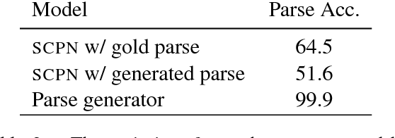 Figure 4 for Adversarial Example Generation with Syntactically Controlled Paraphrase Networks