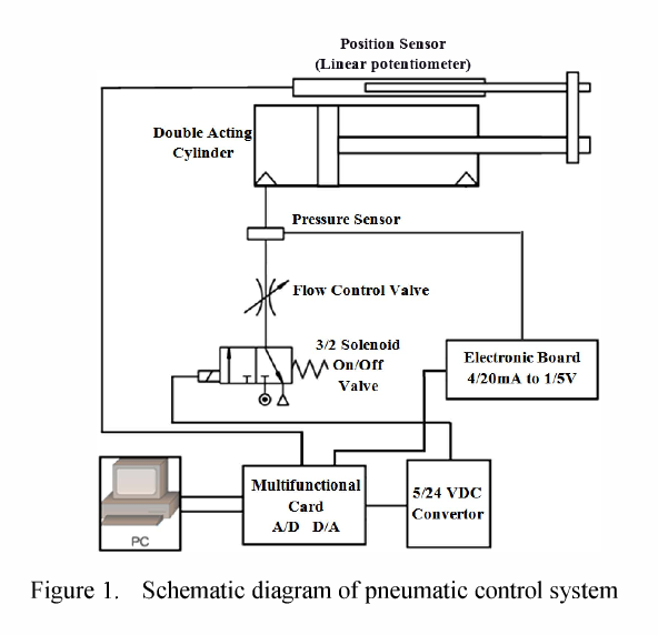 figure i  schematic diagram of pneumatic control system