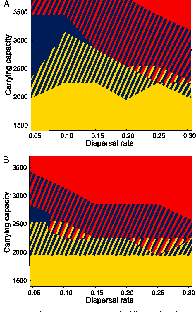 Figure 4 from evolution and stability of ring species semantic phase diagram showing ring species for different values of the dispersal rate ccuart Choice Image