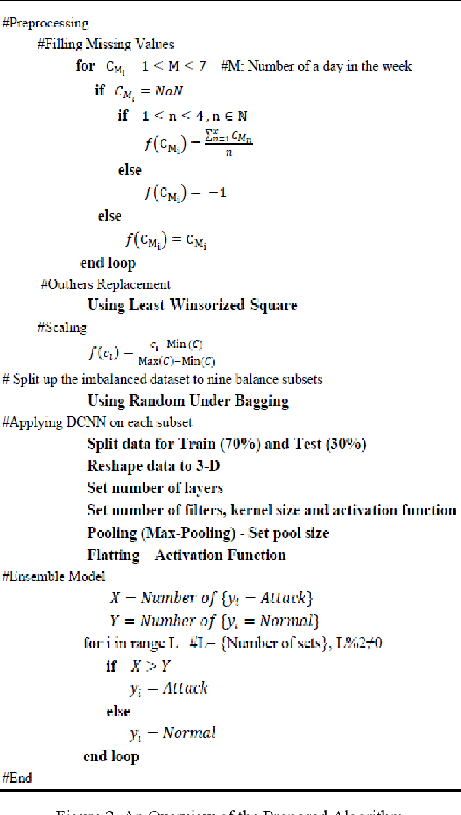 Figure 3 for An Ensemble Deep Convolutional Neural Network Model for Electricity Theft Detection in Smart Grids