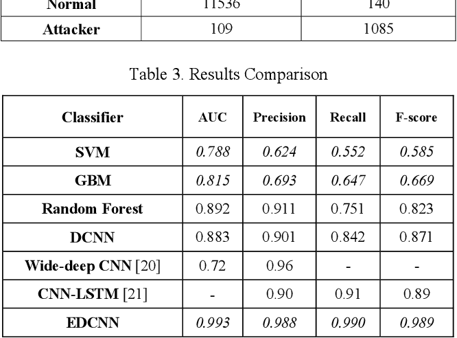Figure 4 for An Ensemble Deep Convolutional Neural Network Model for Electricity Theft Detection in Smart Grids