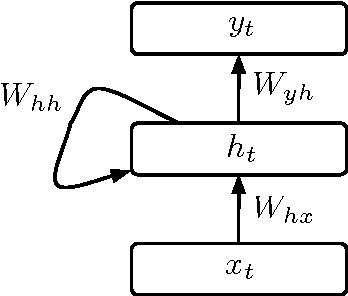 Figure 1 for Improving performance of recurrent neural network with relu nonlinearity