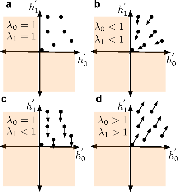 Figure 3 for Improving performance of recurrent neural network with relu nonlinearity
