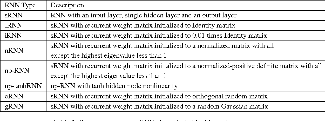 Figure 2 for Improving performance of recurrent neural network with relu nonlinearity