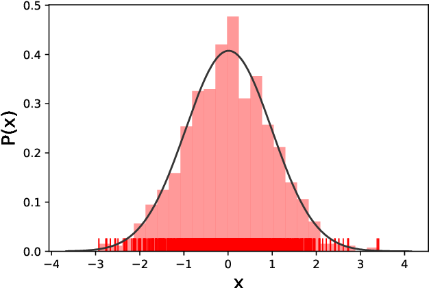 Figure 2 for An Intuitive Tutorial to Gaussian Processes Regression