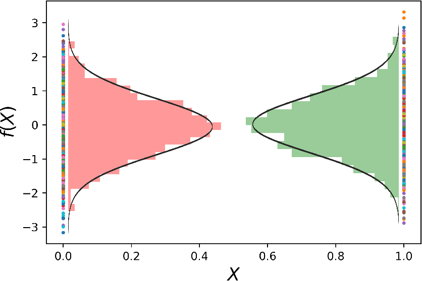 Figure 3 for An Intuitive Tutorial to Gaussian Processes Regression