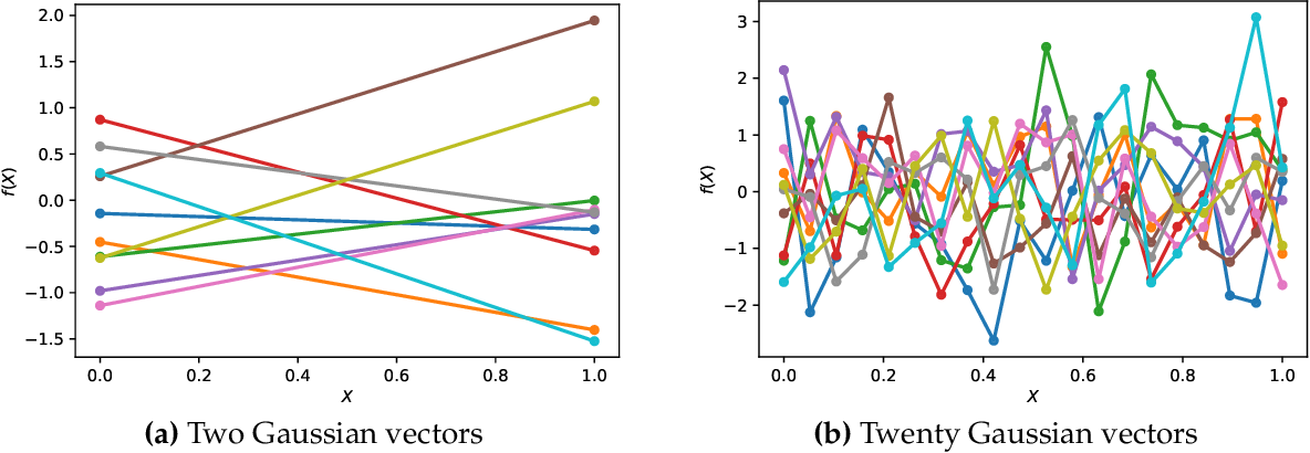 Figure 4 for An Intuitive Tutorial to Gaussian Processes Regression