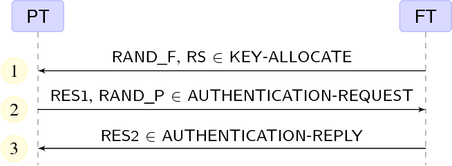 Fig. 1. On Air Key Allocation of PT and FT