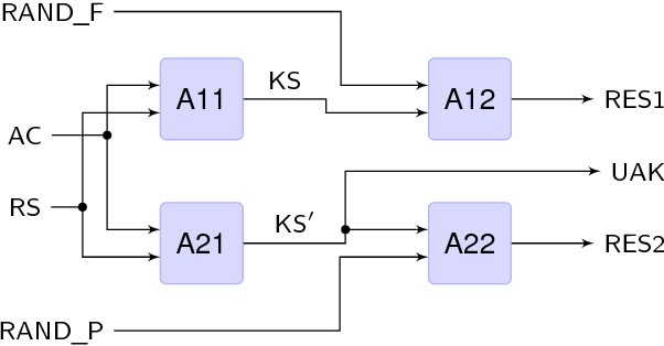 Fig. 2. Data flow of the On Air Key Allocation