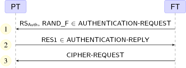 Fig. 3. Authentication and Key Derivation