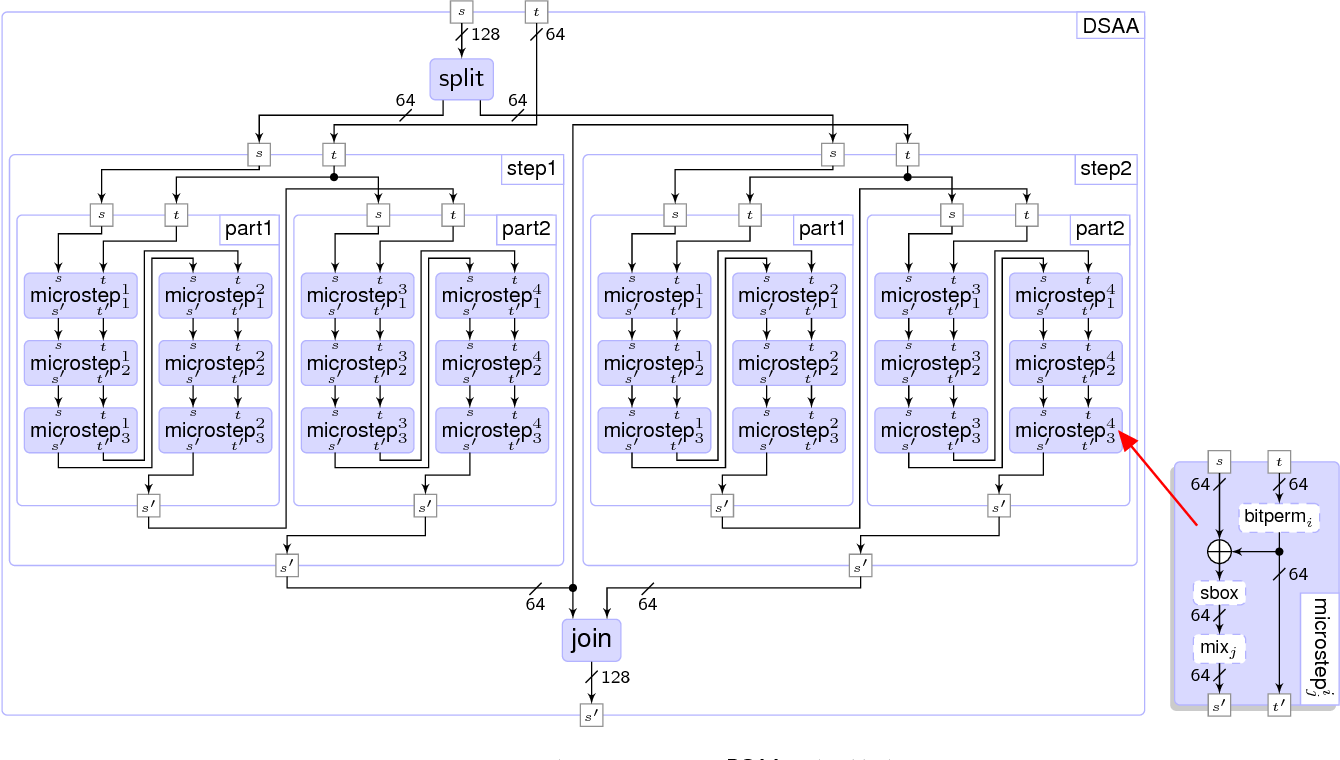Fig. 7. Implementation of one DSAA cipher block