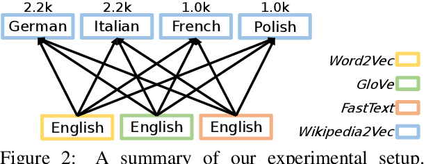 Figure 3 for Revisiting the linearity in cross-lingual embedding mappings: from a perspective of word analogies