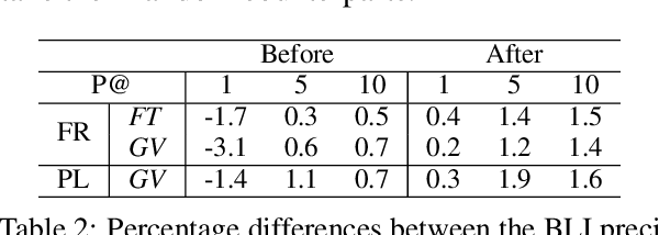 Figure 4 for Revisiting the linearity in cross-lingual embedding mappings: from a perspective of word analogies