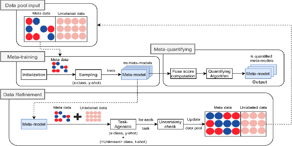 Figure 1 for Multiple Meta-model Quantifying for Medical Visual Question Answering