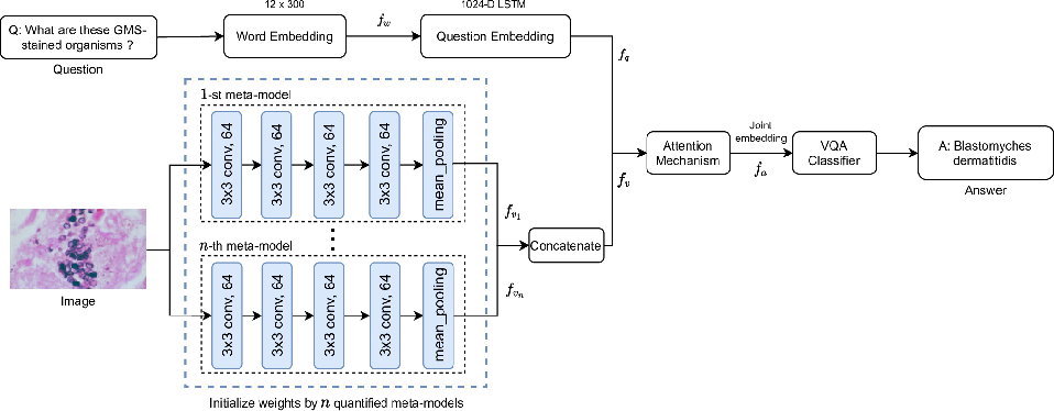 Figure 4 for Multiple Meta-model Quantifying for Medical Visual Question Answering
