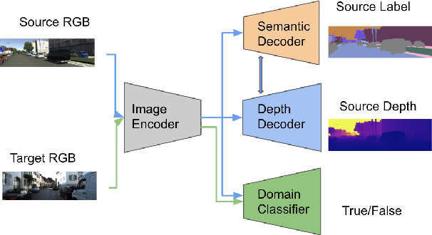 Figure 3 for Domain Adaptive Monocular Depth Estimation With Semantic Information