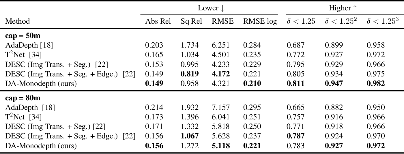 Figure 2 for Domain Adaptive Monocular Depth Estimation With Semantic Information