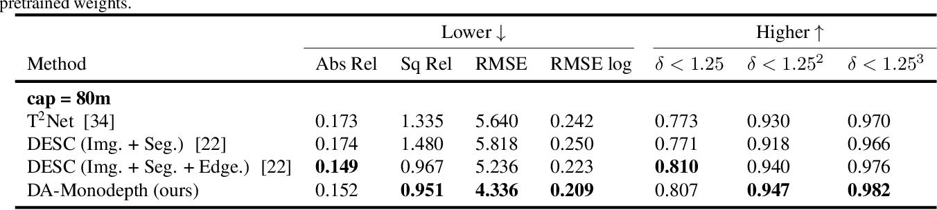 Figure 4 for Domain Adaptive Monocular Depth Estimation With Semantic Information