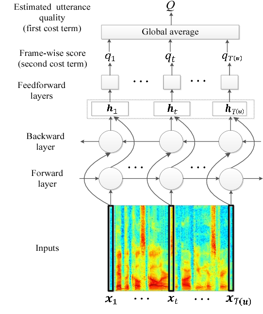 Figure 1 for Quality-Net: An End-to-End Non-intrusive Speech Quality Assessment Model based on BLSTM