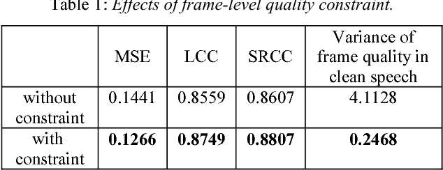 Figure 2 for Quality-Net: An End-to-End Non-intrusive Speech Quality Assessment Model based on BLSTM