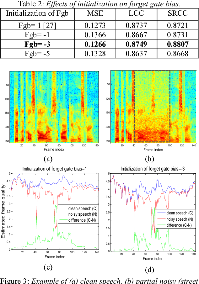 Figure 4 for Quality-Net: An End-to-End Non-intrusive Speech Quality Assessment Model based on BLSTM