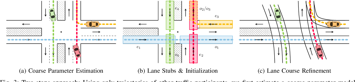 Figure 3 for Fast Lane-Level Intersection Estimation using Markov Chain Monte Carlo Sampling and B-Spline Refinement
