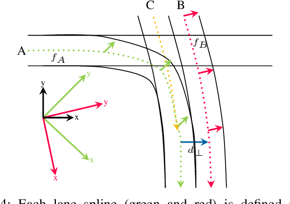 Figure 4 for Fast Lane-Level Intersection Estimation using Markov Chain Monte Carlo Sampling and B-Spline Refinement