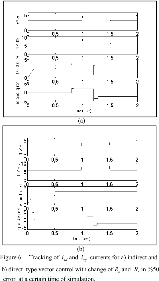 Sensorless sliding mode direct torque control (DTC) of induction