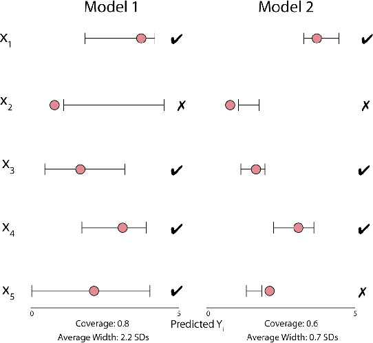 Figure 1 for Empirical Frequentist Coverage of Deep Learning Uncertainty Quantification Procedures
