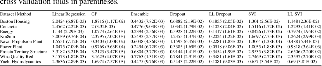 Figure 4 for Empirical Frequentist Coverage of Deep Learning Uncertainty Quantification Procedures