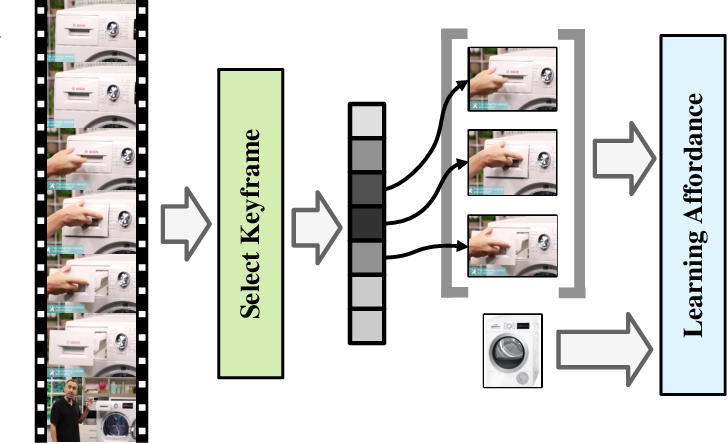 Figure 2 for Learning Visual Affordance Grounding from Demonstration Videos